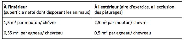 Tableau 15: superficies minimales des bâtiments et des aires d'exercice pour les ovins et caprins