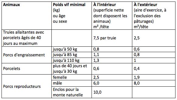 Tableau 16: superficies minimales des bâtiments et des aires d'exercice pour les porcs