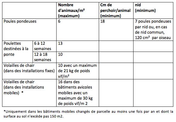 Tableau 17: Surface minimale dans les bâtiments pour les volailles Nombre d'animaux/m²
