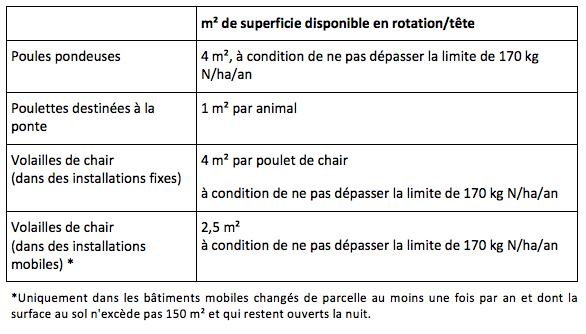 Tableau 18: Surface minimale des parcours pour les volailles