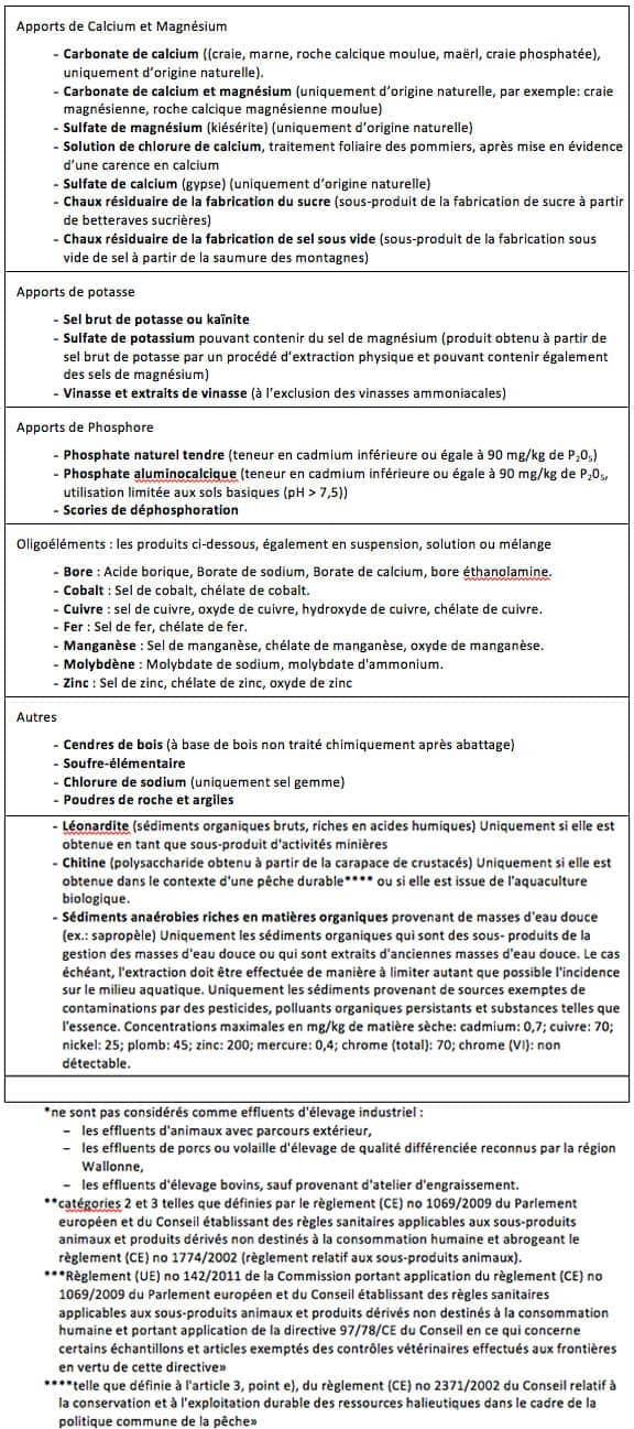 Tableau 2: Engrais et amendements organiques autorisés