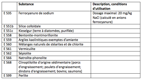 Tableau 23 : Liants, agents antimottants et coagulants: