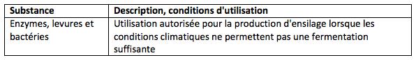 Tableau 24: Additifs pour l'ensilage