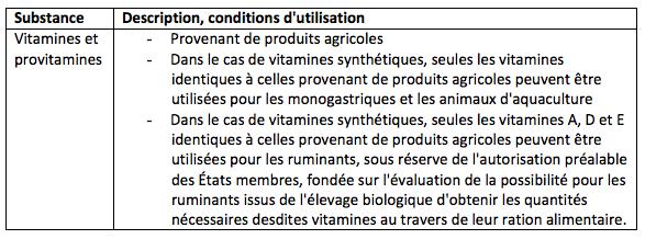 Tableau 26 : Vitamines