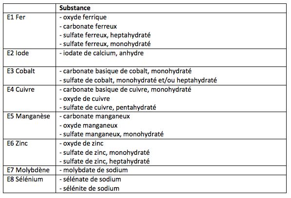 Tableau 27: Oligo-éléments
