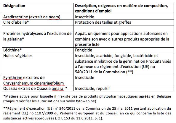 Tableau 3: Pesticides d'origine animale ou végétale