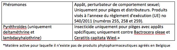 Tableau 6: Substances à utiliser dans des pièges ou distributeurs