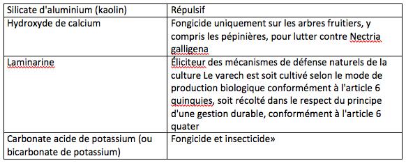 Tableau 9: Substances à utiliser dans des pièges ou distributeurs