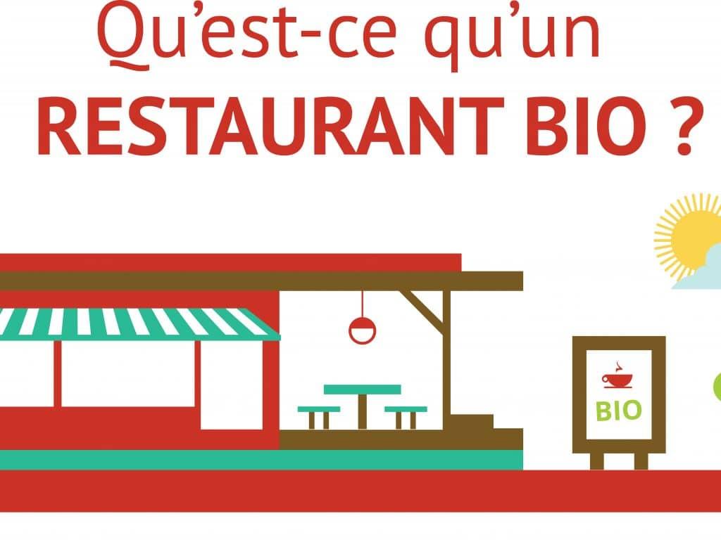 """Panneau: """"Qu'est-ce qu'un restaurant bio?"""""""